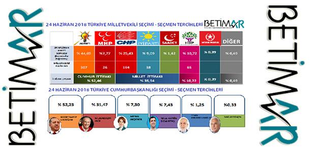 """Türkiye'nin Önemli Anket Şirketlerinden  """"Betimar"""" Son Anketini Belemtürk İle Paylaştı"""