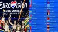 Eurovision 2021 şarkı yarışmasının kazananı belli oldu.